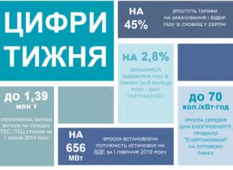 Тижневий аналітичний звіт: 1-7 липня 2019
