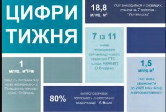 Тижневий аналітичний звіт: 2-8 вересня 2019