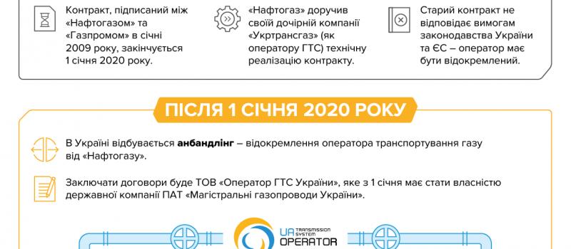 Ukraine gas transit: transition to European principles