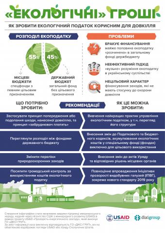 Екологічний податок: куди йдуть гроші та що варто змінити?