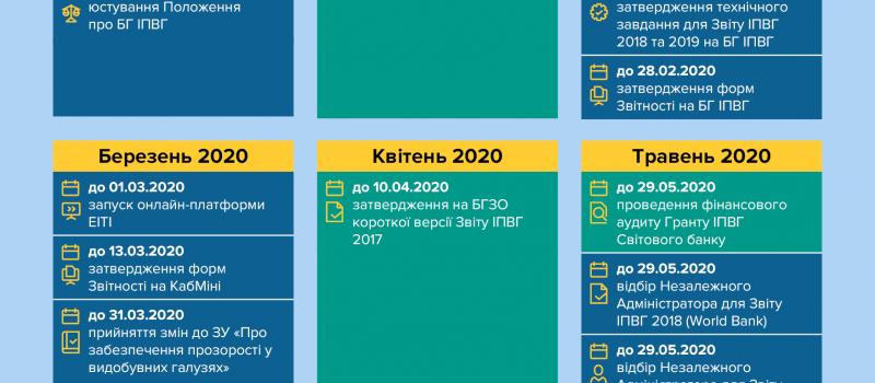 Календар ключових подій ІПВГ – від DiXi Group