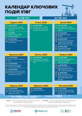 Важливі терміни ключових подій ІПВГ