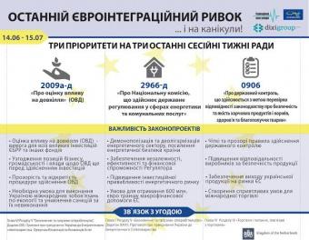 Нова інфорграфіка, присвячена закону про Регулятор