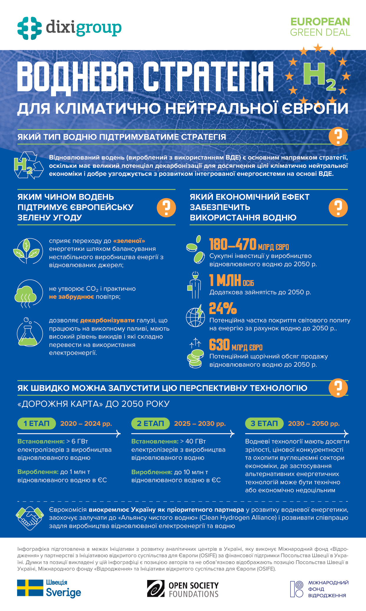 Воднева стратегія ЄС – інфографіка від DiXi Group