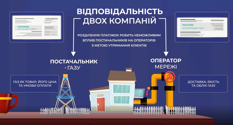 Навіщо дві платіжки за газ – відеороз'яснення від DiXi Group