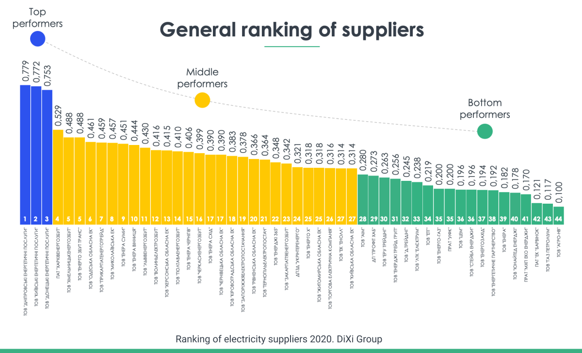 DiХi Group presents pilot Ranking of Electricity Suppliers
