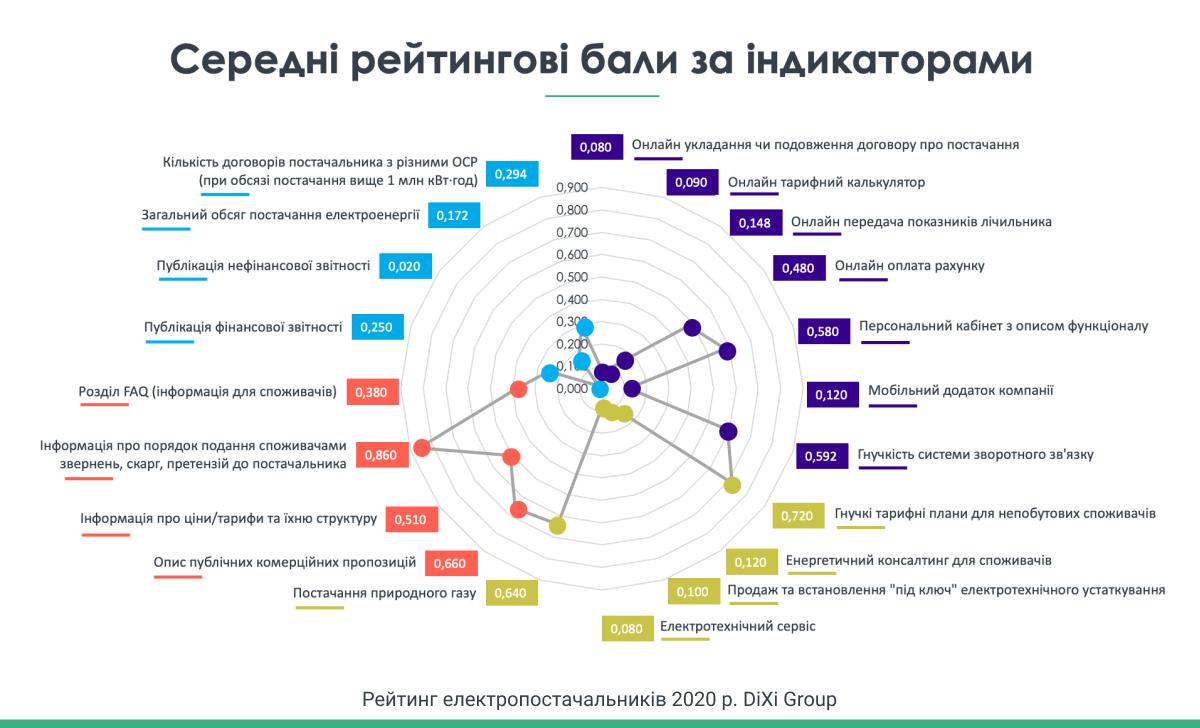 DiХi Group презентував  Рейтинг постачальників електроенергії