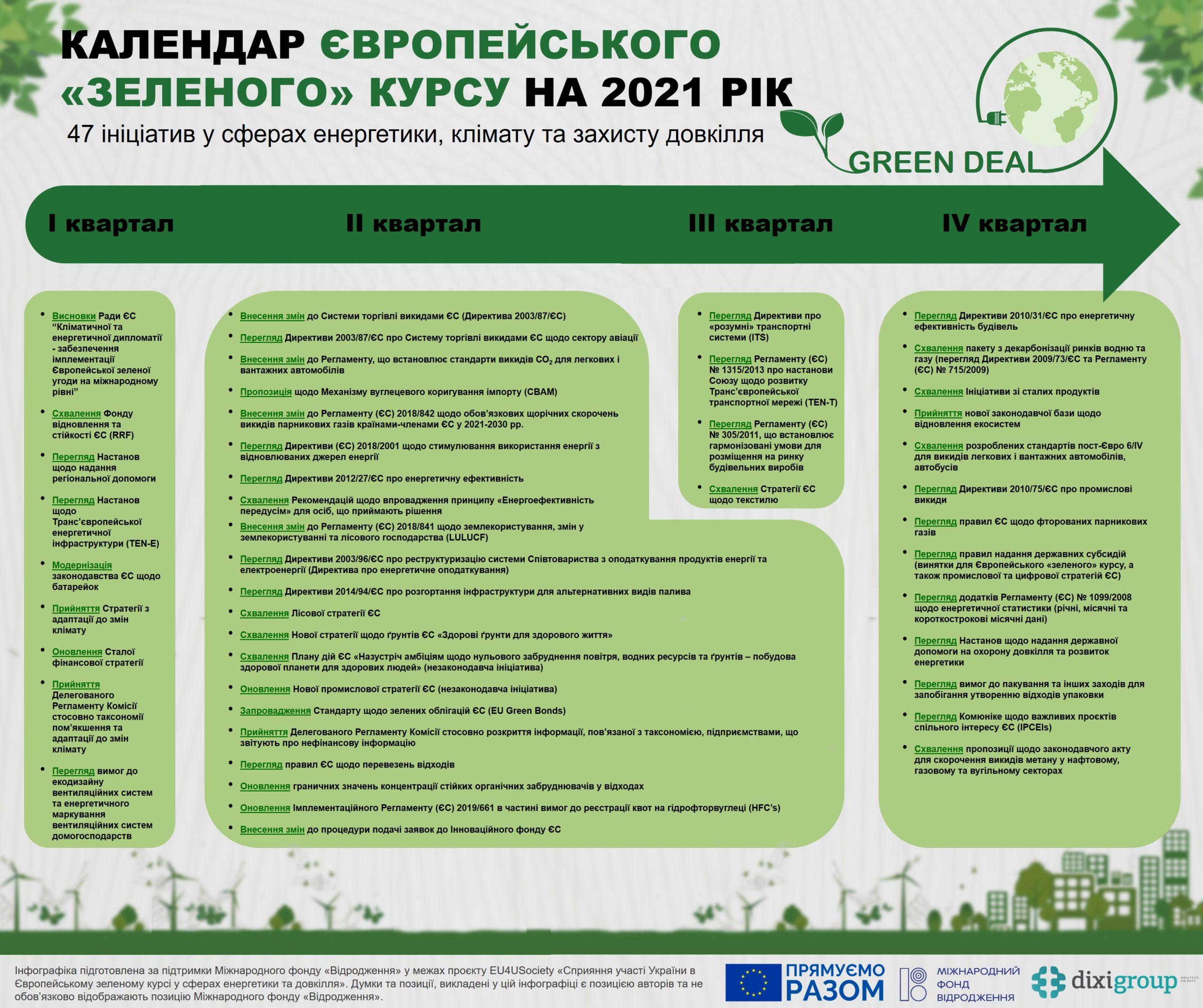 Календар Європейського Зеленого курсу на 2021 рік