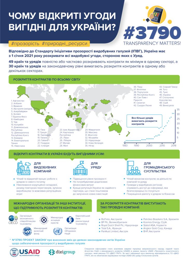Чому відкриті угоди вигідні для України (завантажити інфографіку)