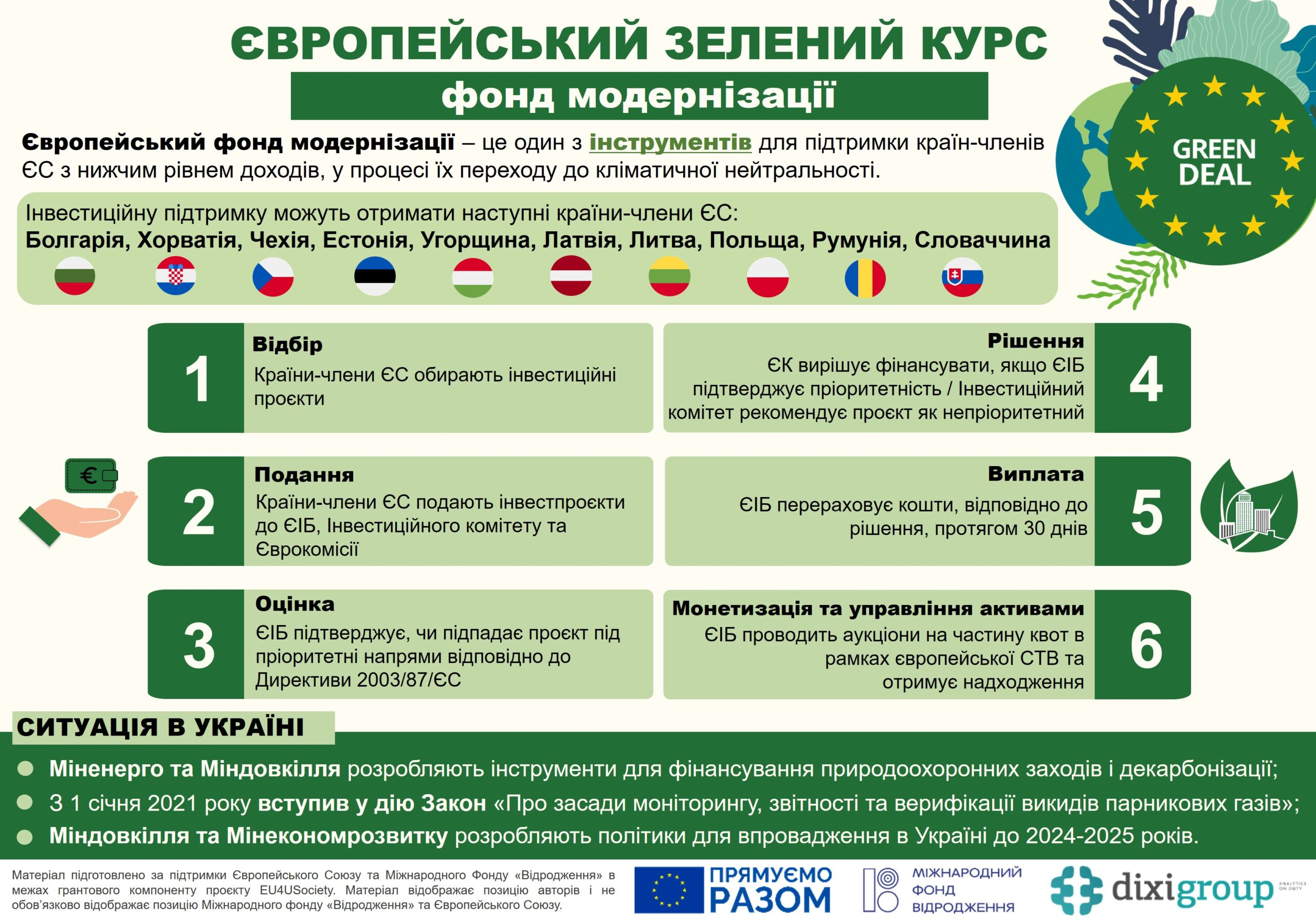 Європейський зелений курс: фонд модернізації (інфографіка)