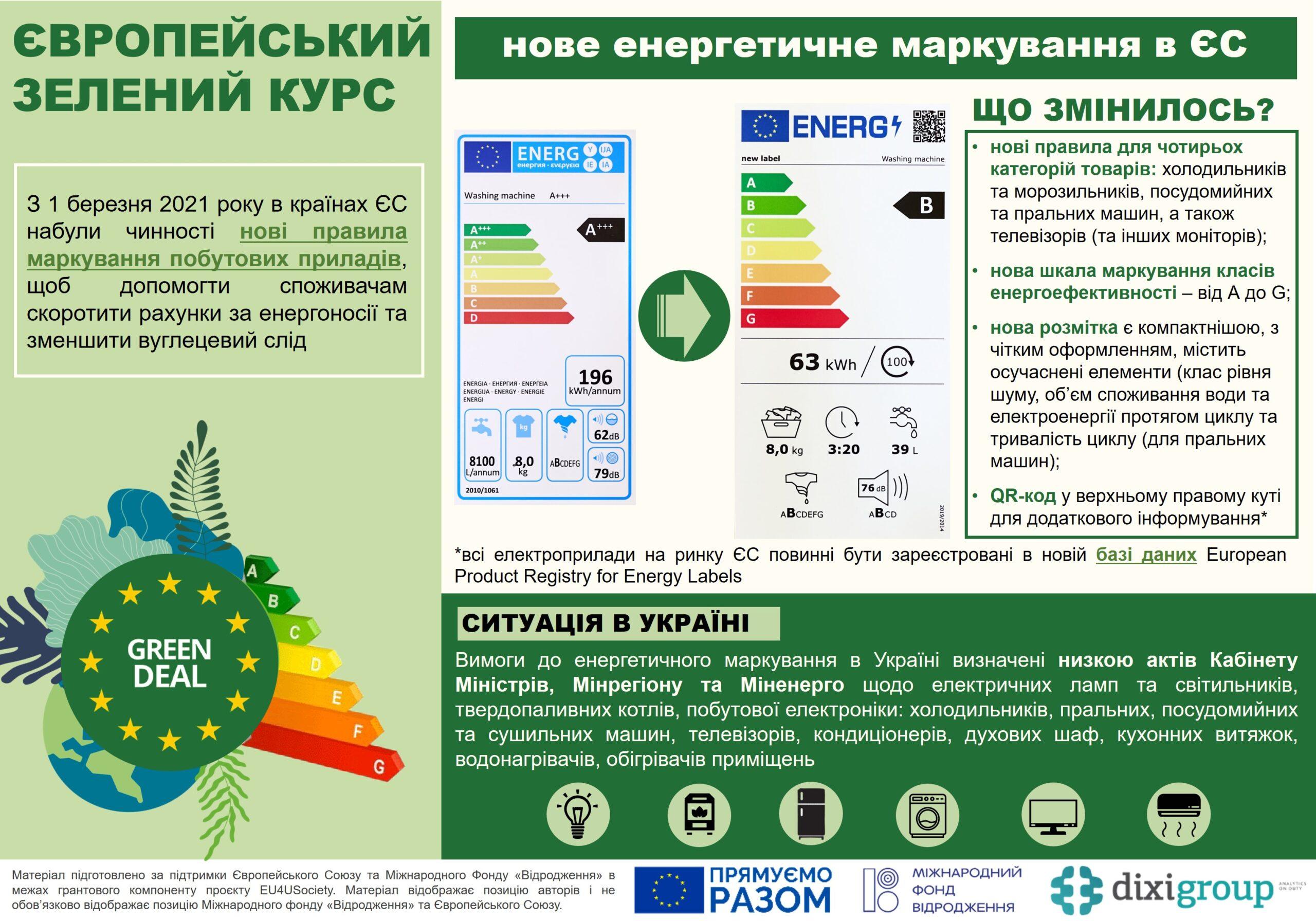 ЄЗК: нове енергетичне маркування в ЄС (інфографіка)