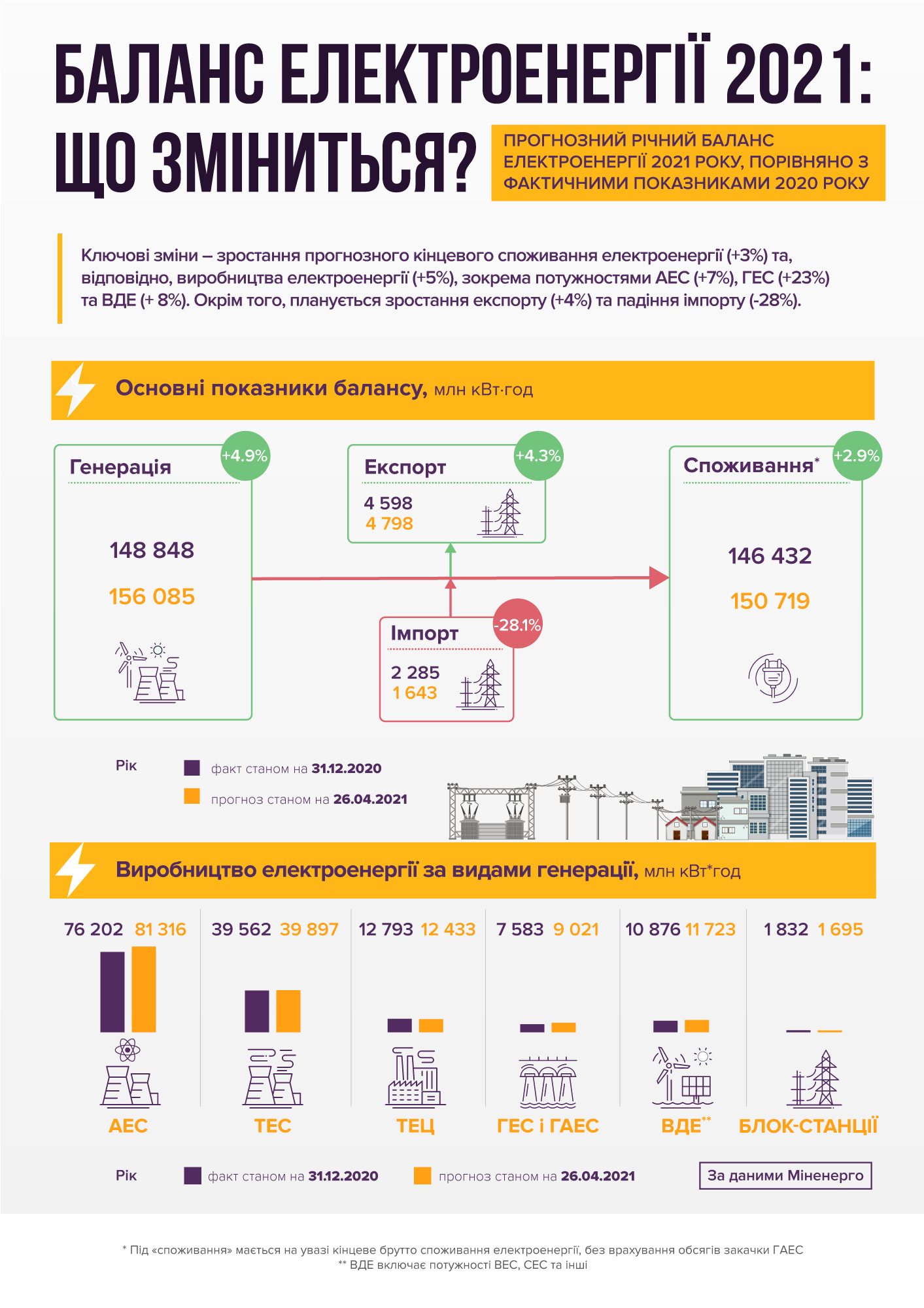 Баланс електроенергії 2021: що зміниться? (інфографіка)