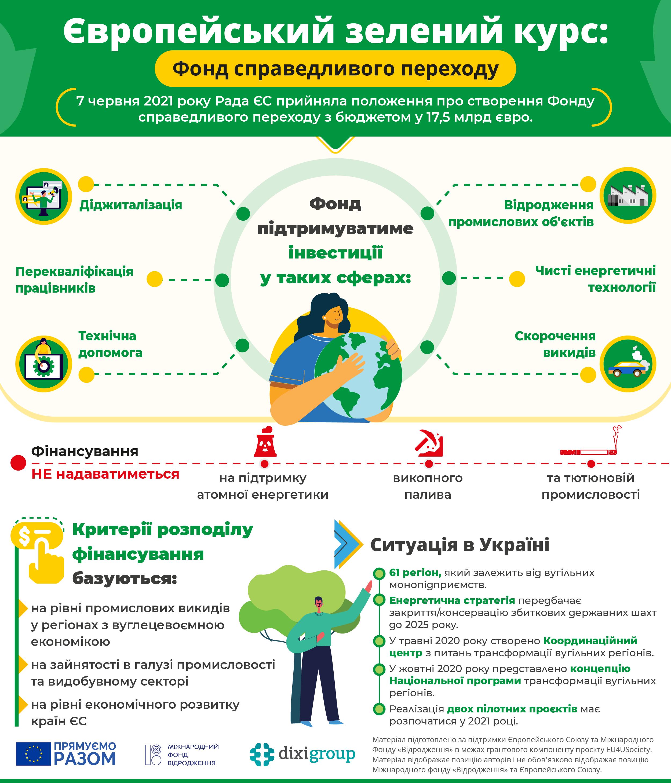 Європейський зелений курс: Фонд справедливого переходу