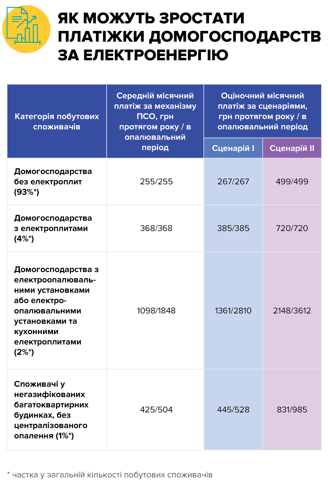 Without PSO: scenarios of changing the electricity price for Ukrainians