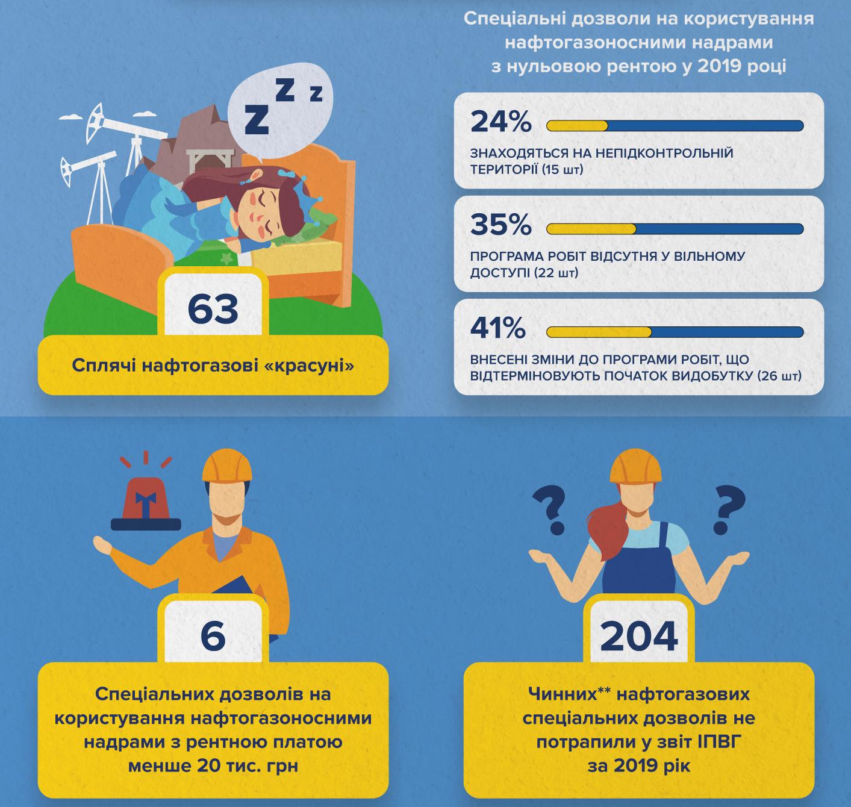 """Понад 60 """"сплячих"""" ліцензій – звіт ІПВГ 2019 (інфографіка)"""