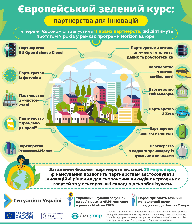 ЄЗК: партнерства для інновацій (інфографіка)
