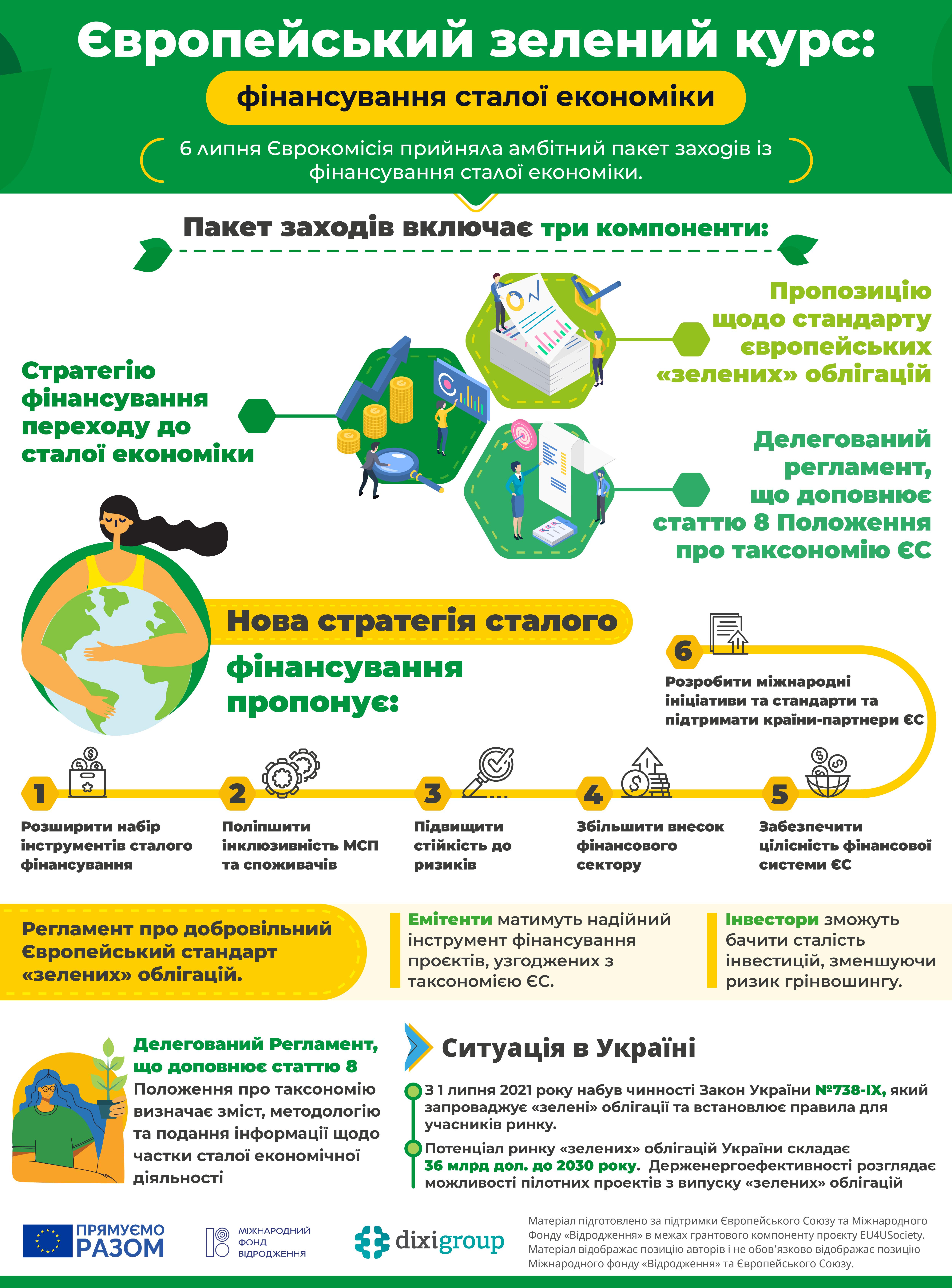 ЄЗК: фінансування сталої економіки (інфографіка)