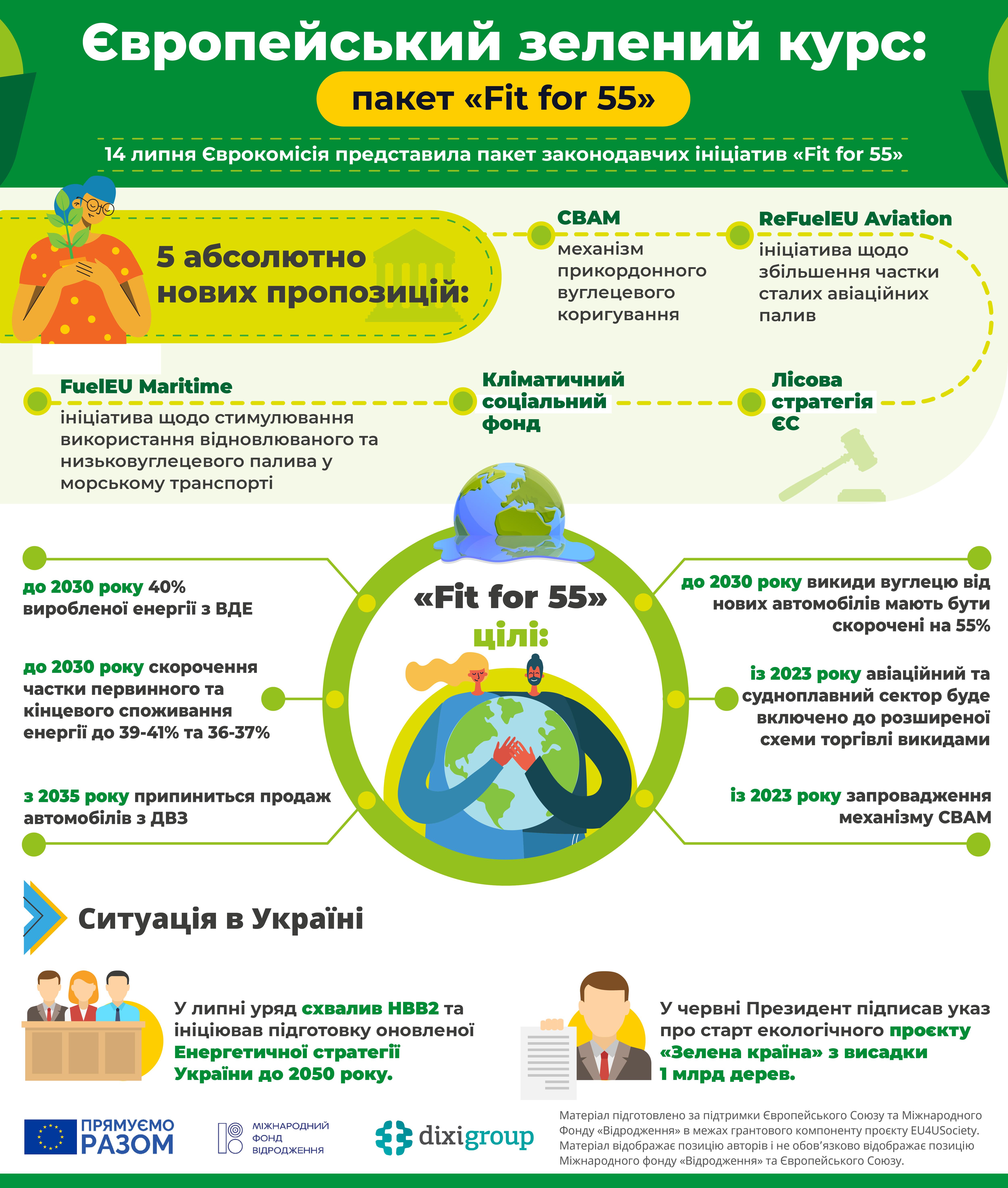 ЄЗК: Пакет «Fit for 55» (інфографіка)