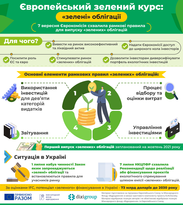 Європейський зелений курс: «зелені» облігації