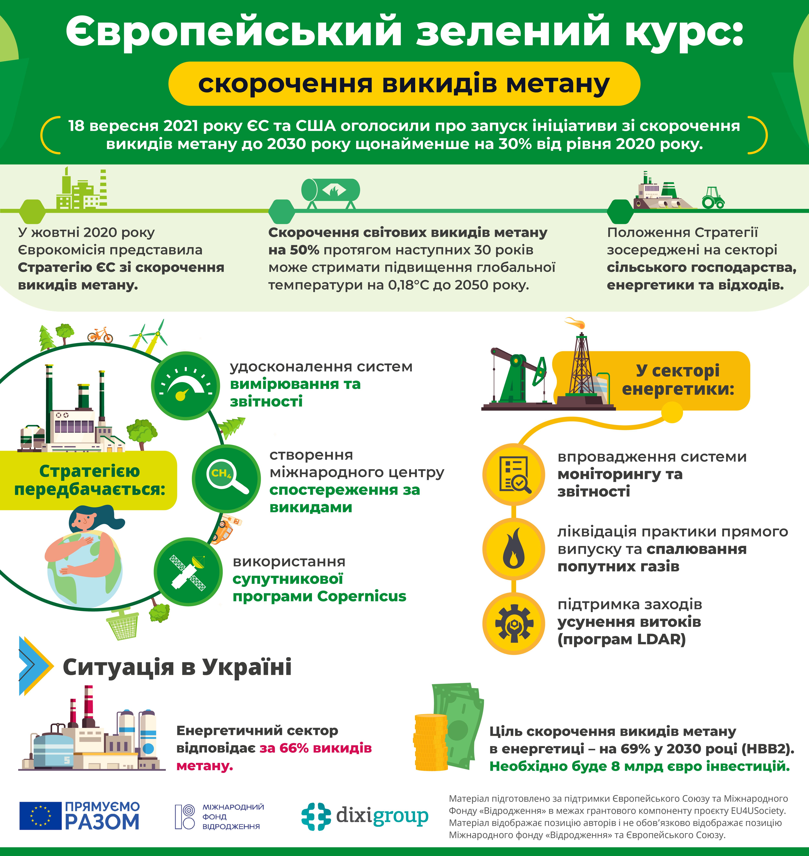 ЄЗК: скорочення викидів метану