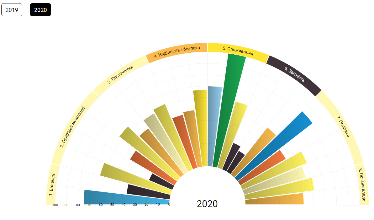 Information transparency of energy markets can be compared in dynamics on the website